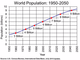 PopulationGrowth2015