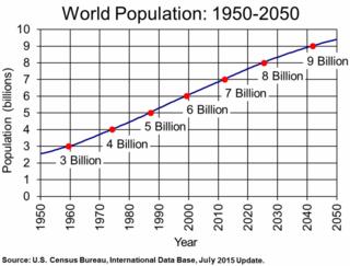 PopulationGrowth2015